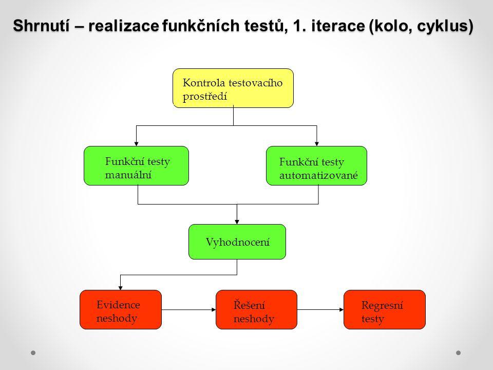 Shrnutí – realizace funkčních testů, 1. iterace (kolo, cyklus) Kontrola testovacího prostředí Funkční testy manuální Funkční testy automatizované Vyho