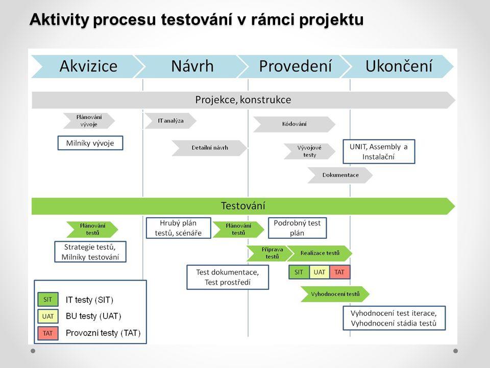 Aktivity procesu testování v rámci projektu