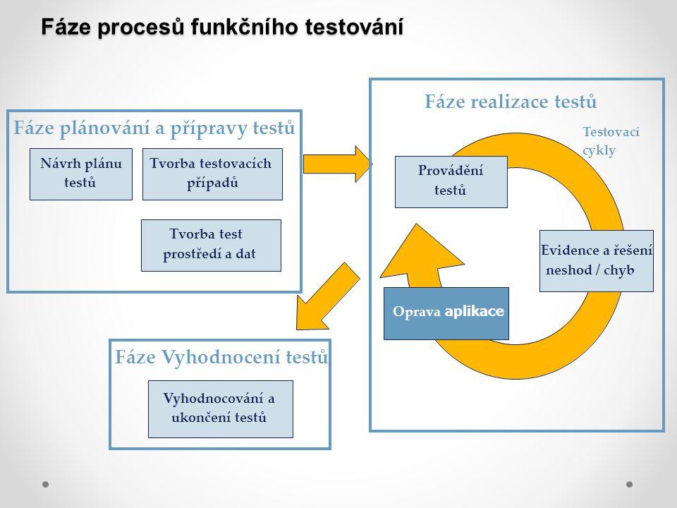 Fáze procesů funkčního testování Testovací cykly Evidence a řešení neshod / chyb Oprava aplikace Fáze plánování a přípravy testů Provádění testů Návrh