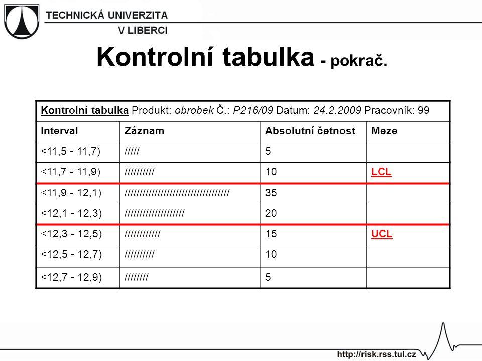 Kontrolní tabulka Produkt: obrobek Č.: P216/09 Datum: 24.2.2009 Pracovník: 99 IntervalZáznamAbsolutní četnostMeze <11,5 - 11,7)/////5 <11,7 - 11,9)///