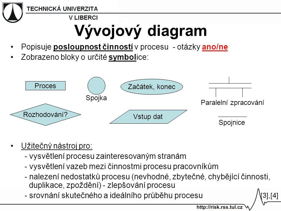 Popisuje posloupnost činností v procesu - otázky ano/ne Zobrazeno bloky o určité symbolice: Užitečný nástroj pro: - vysvětlení procesu zainteresovaným