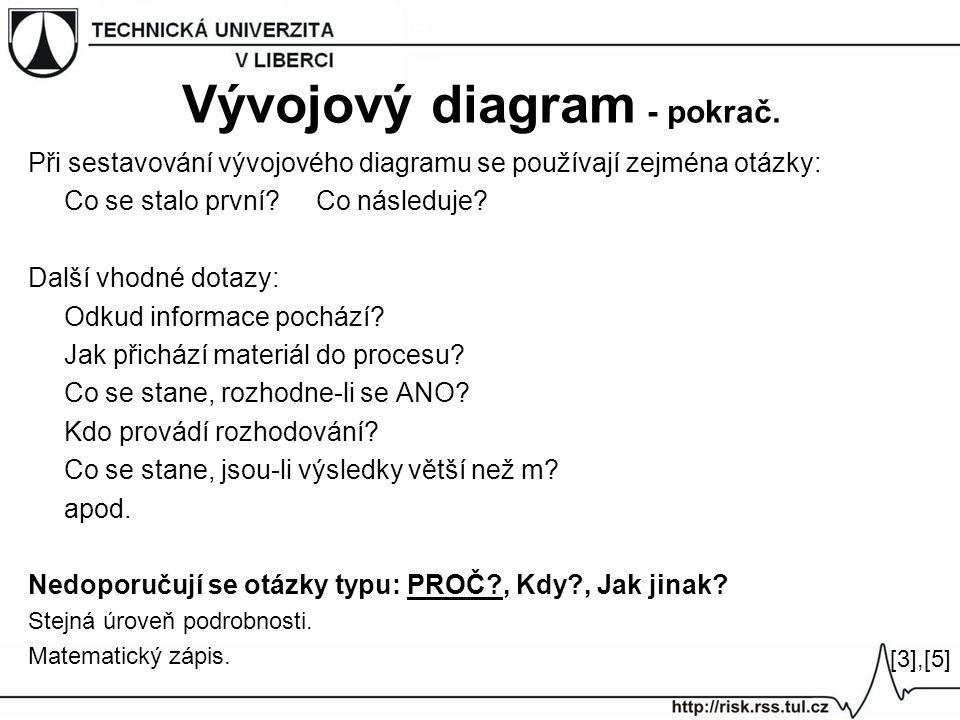 Při sestavování vývojového diagramu se používají zejména otázky: Co se stalo první?Co následuje? Další vhodné dotazy: Odkud informace pochází? Jak při