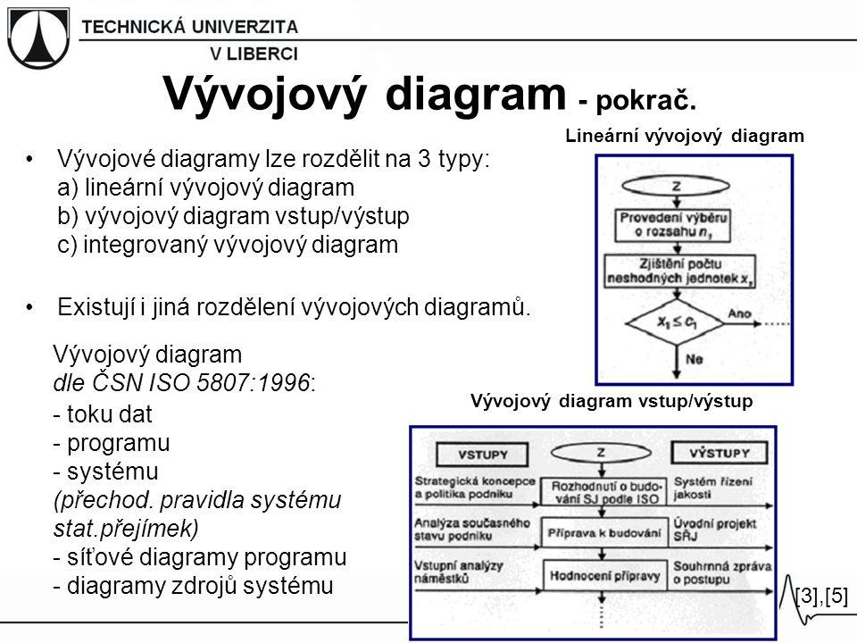 Vývojové diagramy lze rozdělit na 3 typy: a) lineární vývojový diagram b) vývojový diagram vstup/výstup c) integrovaný vývojový diagram Existují i jin