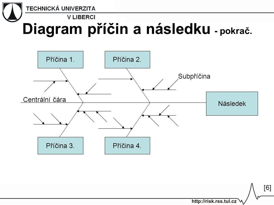 Diagram příčin a následku - pokrač. Příčina 1.Příčina 2. Příčina 4.Příčina 3. Následek Centrální čára Subpříčina [6][6]
