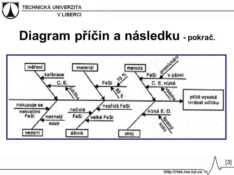 Diagram příčin a následku - pokrač. [3][3]