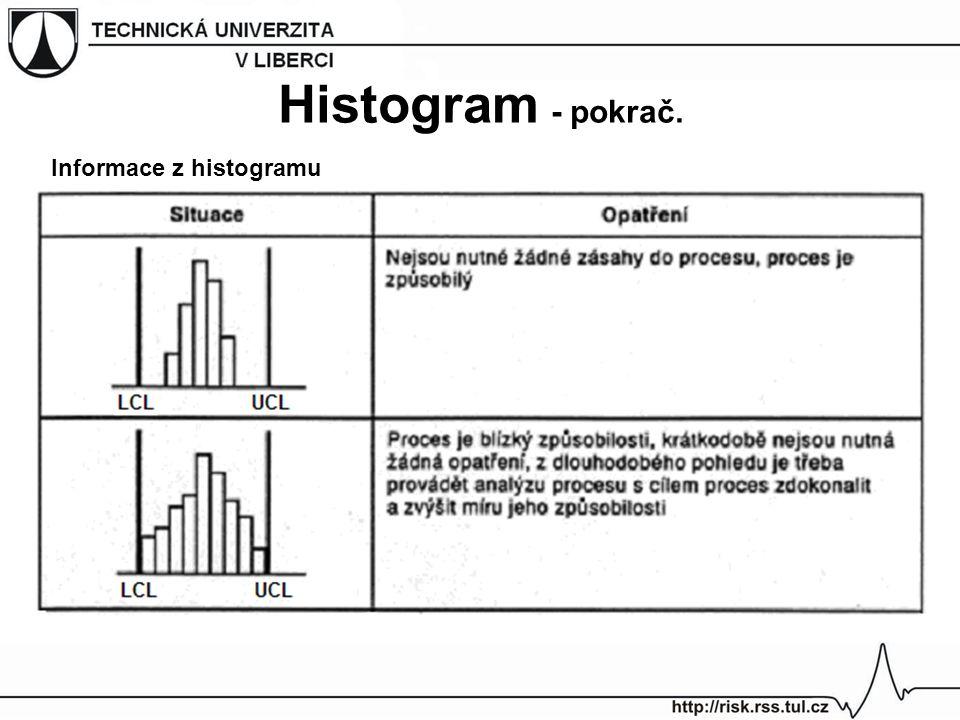 Histogram - pokrač. Informace z histogramu