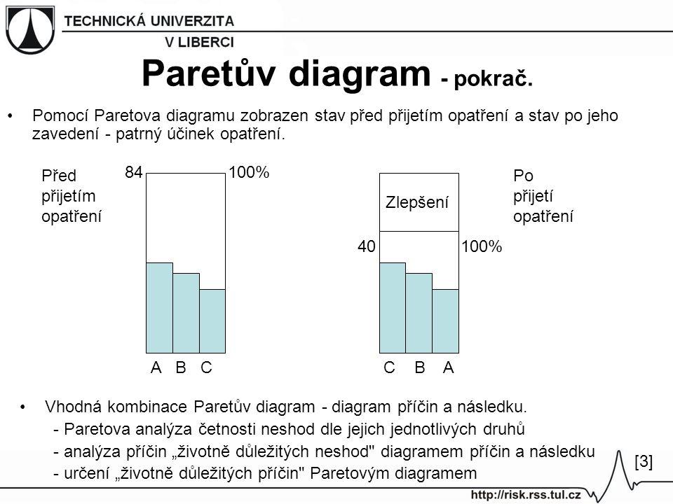 Pomocí Paretova diagramu zobrazen stav před přijetím opatření a stav po jeho zavedení - patrný účinek opatření. Paretův diagram - pokrač. Vhodná kombi