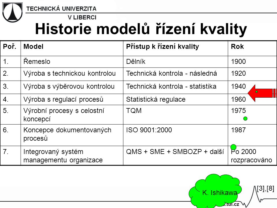 Postup zpracování QFD 1) Požadavky zákazníka 2) Znaky kvality produktu 3) Identifikace vztahu 4) Srovnání s konkurencí 5) Technické srovnání konkurenčních produktů 6) Korelační matice 7) Určení váhy zvážením korelací 8) Stanovení technických parametrů produktu 9) Stanovení priorit plánování kvality produktu [3],[4],[8][3],[4],[8]