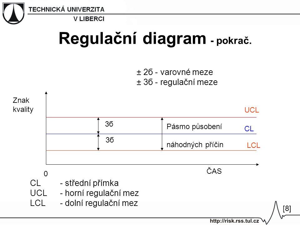 Regulační diagram - pokrač. 3б Pásmo působení náhodných příčin UCL CL LCL ČAS Znak kvality 0 CL - střední přímka UCL - horní regulační mez LCL - dolní