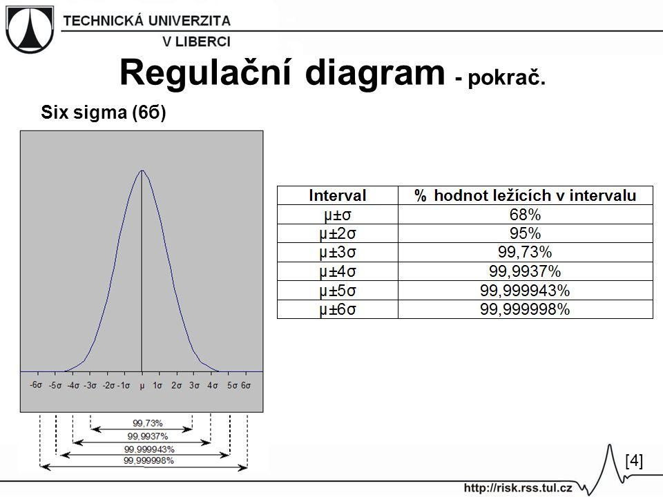 Regulační diagram - pokrač. Six sigma (6б) [4][4]