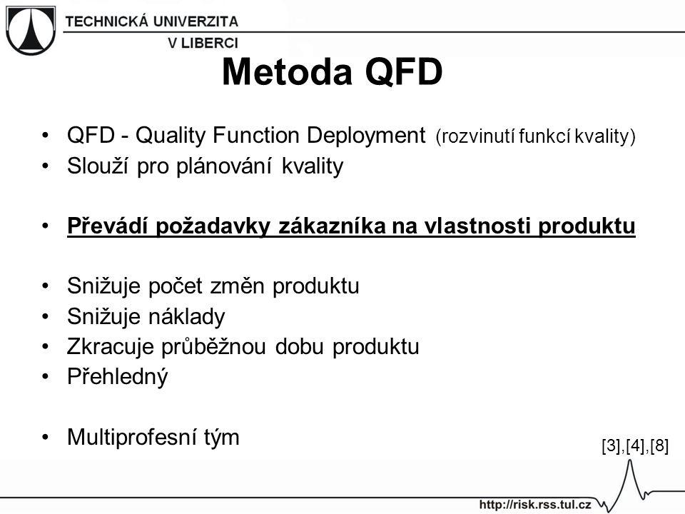 Metoda QFD QFD - Quality Function Deployment (rozvinutí funkcí kvality) Slouží pro plánování kvality Převádí požadavky zákazníka na vlastnosti produkt