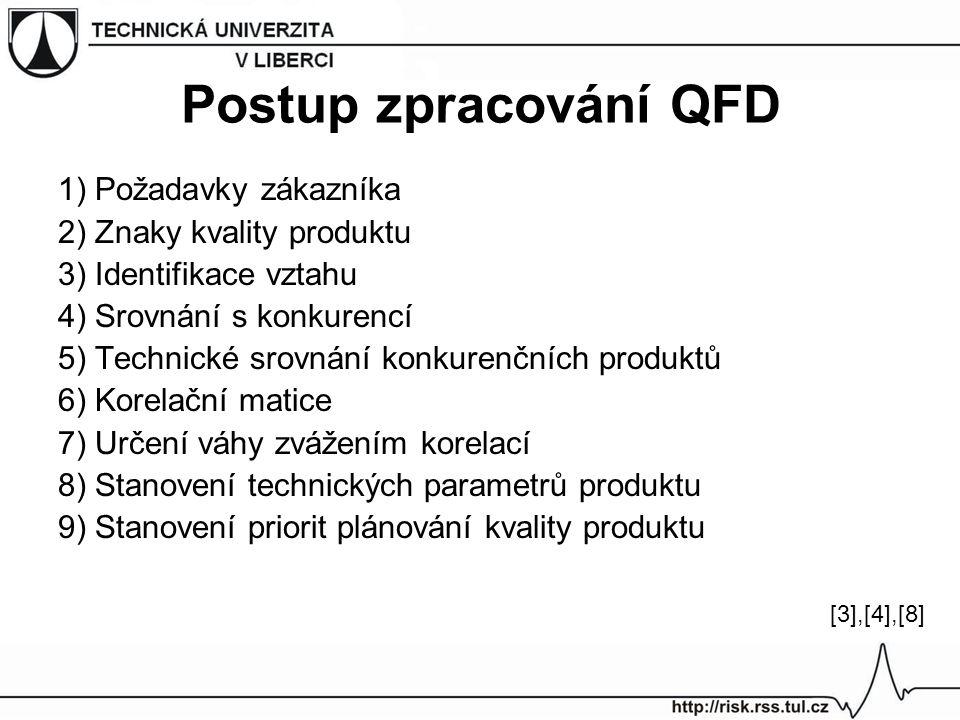 Postup zpracování QFD 1) Požadavky zákazníka 2) Znaky kvality produktu 3) Identifikace vztahu 4) Srovnání s konkurencí 5) Technické srovnání konkurenč