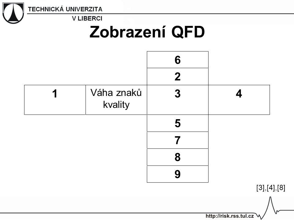 Zobrazení QFD 6 2 1 Váha znaků kvality 34 5 7 8 9 [3],[4],[8][3],[4],[8]