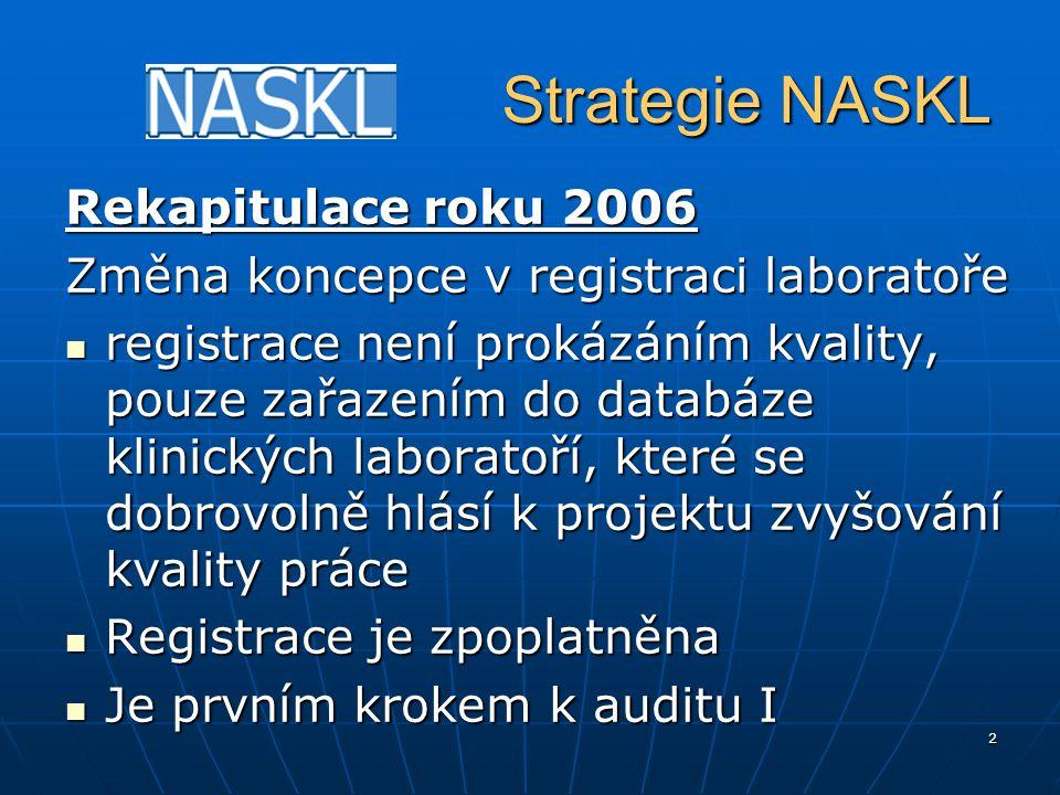 2 Strategie NASKL Strategie NASKL Rekapitulace roku 2006 Změna koncepce v registraci laboratoře registrace není prokázáním kvality, pouze zařazením do databáze klinických laboratoří, které se dobrovolně hlásí k projektu zvyšování kvality práce registrace není prokázáním kvality, pouze zařazením do databáze klinických laboratoří, které se dobrovolně hlásí k projektu zvyšování kvality práce Registrace je zpoplatněna Registrace je zpoplatněna Je prvním krokem k auditu I Je prvním krokem k auditu I