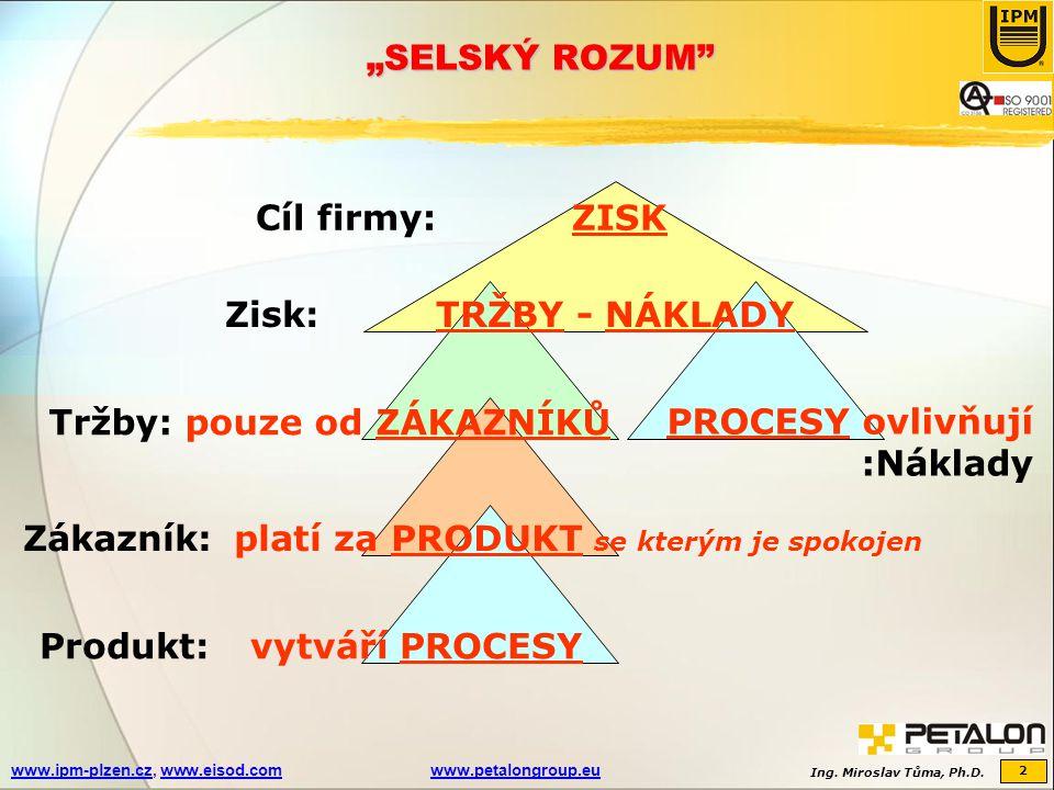 """Ing. Miroslav Tůma, Ph.D. 2 www.ipm-plzen.czwww.ipm-plzen.cz, www.eisod.comwww.petalongroup.euwww.eisod.comwww.petalongroup.eu """"SELSKÝ ROZUM"""" Cíl firm"""
