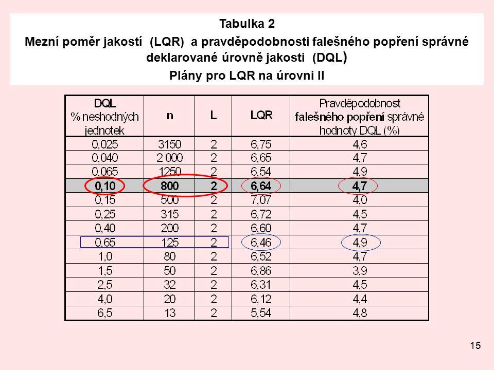 15 Tabulka 2 Mezní poměr jakostí (LQR) a pravděpodobnosti falešného popření správné deklarované úrovně jakosti (DQL ) Plány pro LQR na úrovni II
