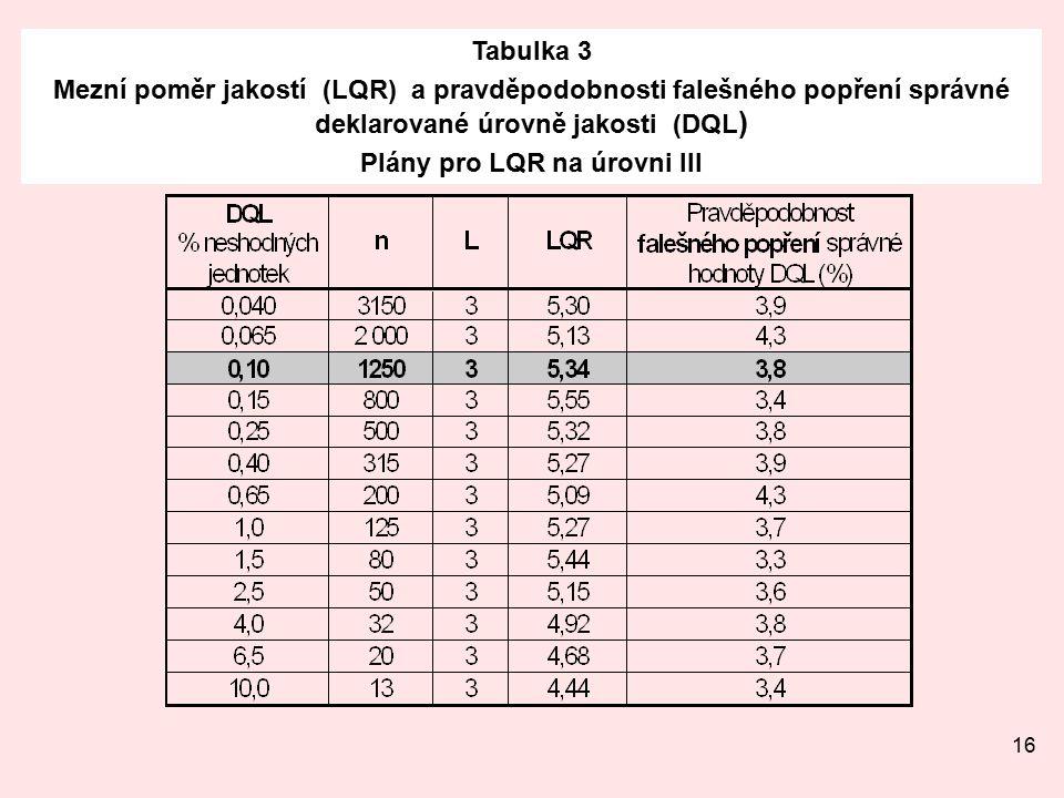 16 Tabulka 3 Mezní poměr jakostí (LQR) a pravděpodobnosti falešného popření správné deklarované úrovně jakosti (DQL ) Plány pro LQR na úrovni III
