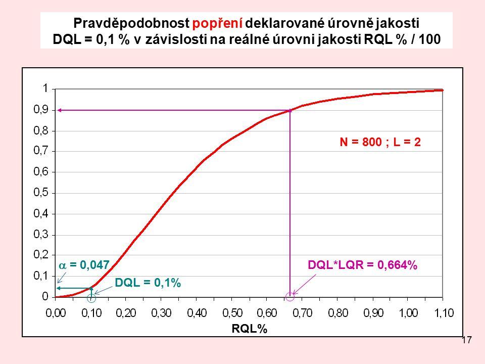 17 Pravděpodobnost popření deklarované úrovně jakosti DQL = 0,1 % v závislosti na reálné úrovni jakosti RQL % / 100 RQL% N = 800 ; L = 2 DQL*LQR = 0,664% DQL = 0,1%  = 0,047