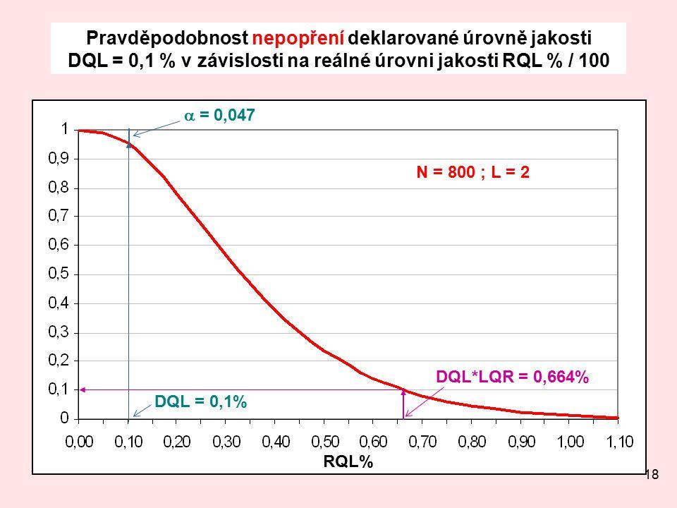 18 Pravděpodobnost nepopření deklarované úrovně jakosti DQL = 0,1 % v závislosti na reálné úrovni jakosti RQL % / 100 N = 800 ; L = 2 DQL*LQR = 0,664% DQL = 0,1%  = 0,047 RQL%