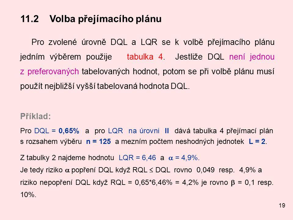 19 11.2Volba přejímacího plánu Pro zvolené úrovně DQL a LQR se k volbě přejímacího plánu jedním výběrem použije tabulka 4.