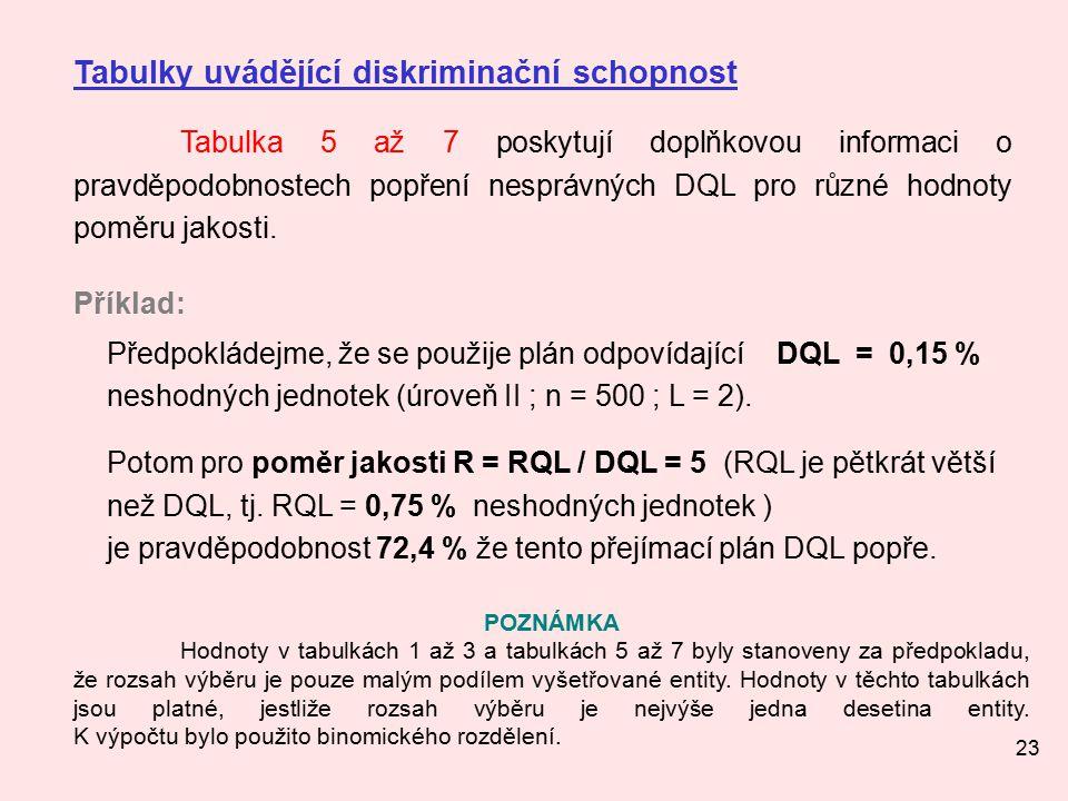 23 Tabulky uvádějící diskriminační schopnost Tabulka 5 až 7 poskytují doplňkovou informaci o pravděpodobnostech popření nesprávných DQL pro různé hodnoty poměru jakosti.