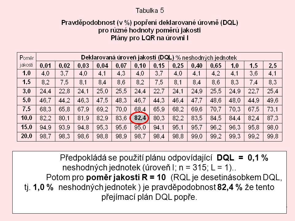 25 Předpokládá se použití plánu odpovídající DQL = 0,1 % neshodných jednotek (úroveň I; n = 315; L = 1)..