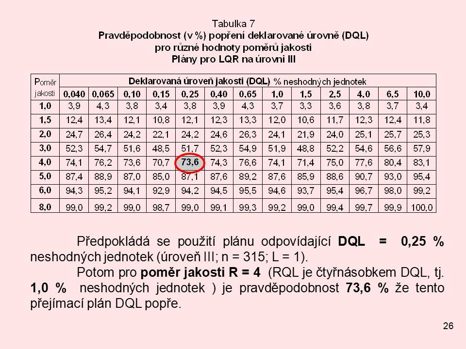 26 Předpokládá se použití plánu odpovídající DQL = 0,25 % neshodných jednotek (úroveň III; n = 315; L = 1).