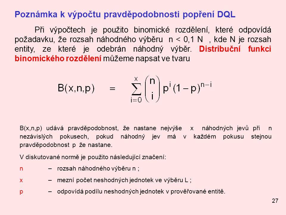 27 Poznámka k výpočtu pravděpodobnosti popření DQL Při výpočtech je použito binomické rozdělení, které odpovídá požadavku, že rozsah náhodného výběru n < 0,1 N, kde N je rozsah entity, ze které je odebrán náhodný výběr.