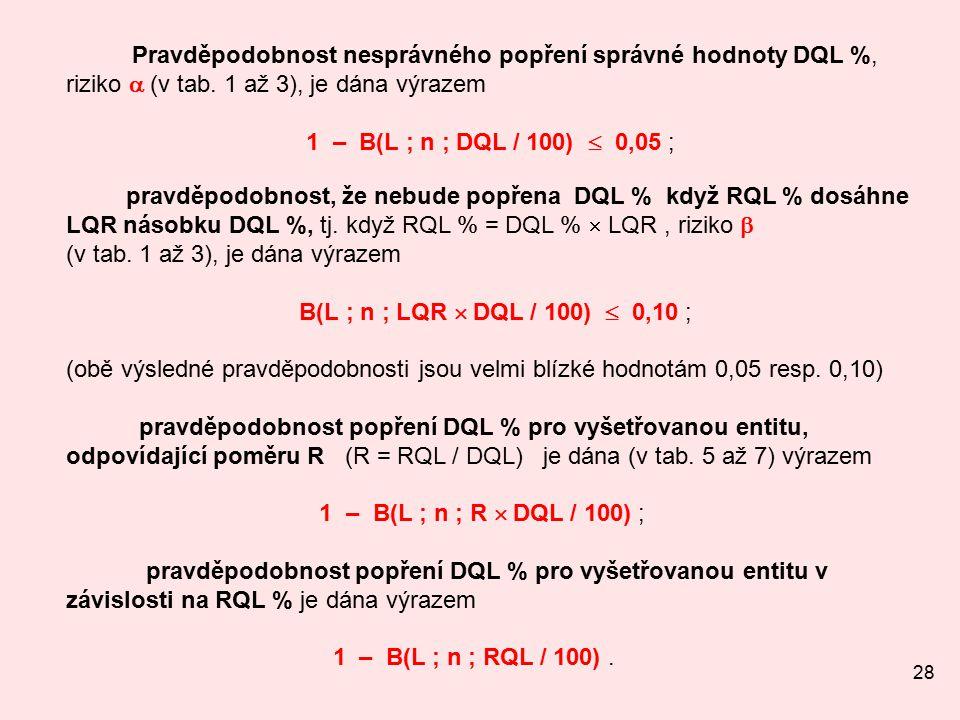 28 Pravděpodobnost nesprávného popření správné hodnoty DQL %, riziko  (v tab.
