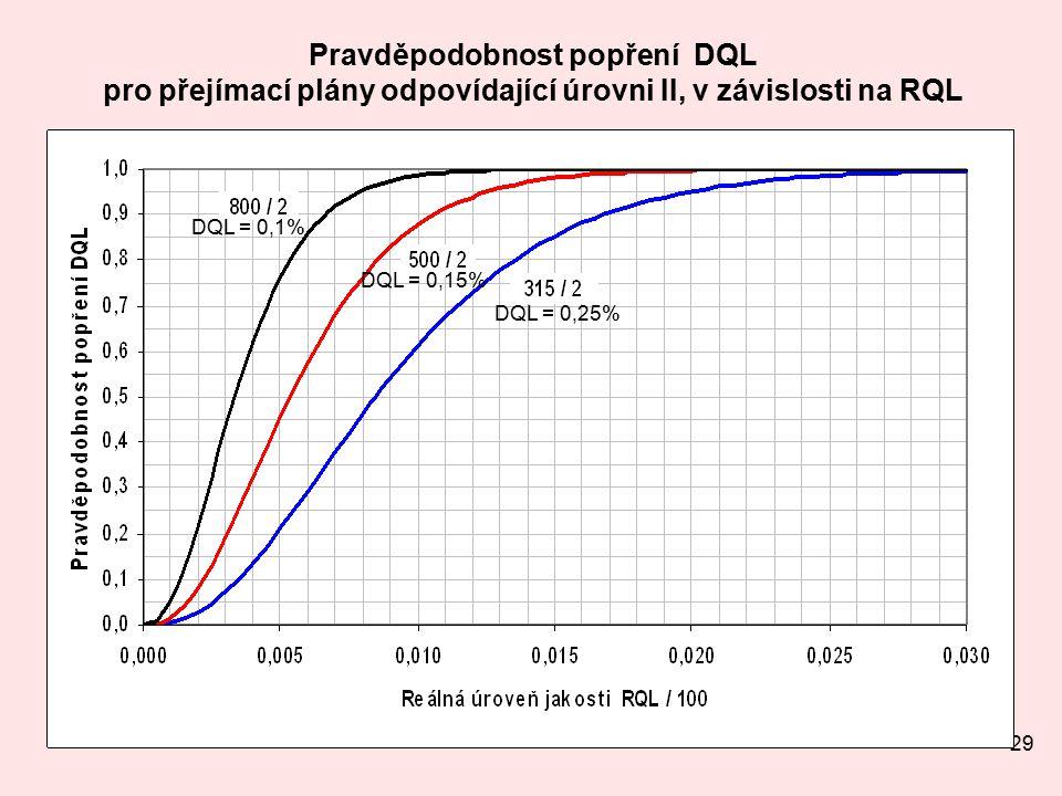 29 Pravděpodobnost popření DQL pro přejímací plány odpovídající úrovni II, v závislosti na RQL DQL = 0,25% DQL = 0,15% DQL = 0,1%