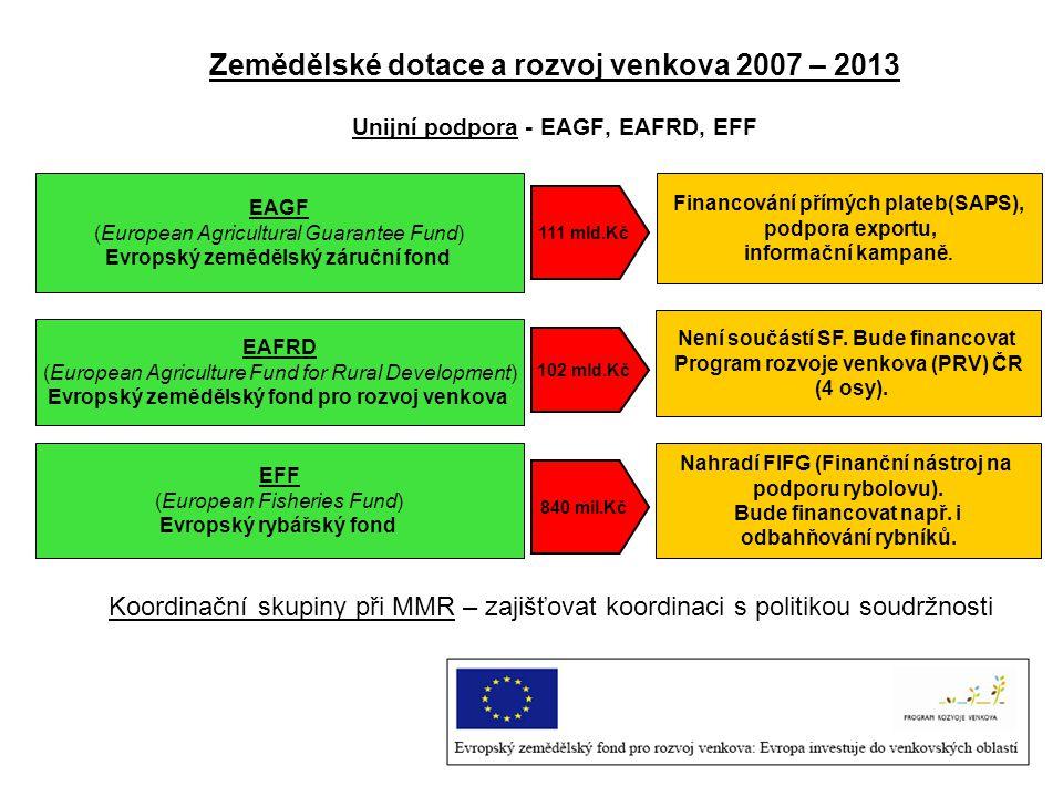 Zemědělské dotace a rozvoj venkova 2007 – 2013 Unijní podpora - EAGF, EAFRD, EFF EAGF (European Agricultural Guarantee Fund) Evropský zemědělský záruč