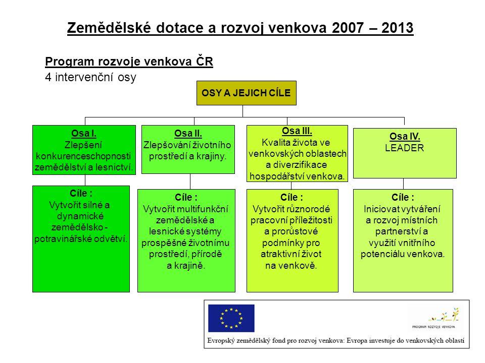 Zemědělské dotace a rozvoj venkova 2007 – 2013 Program rozvoje venkova ČR 4 intervenční osy OSY A JEJICH CÍLE Osa I. Zlepšení konkurenceschopnosti zem