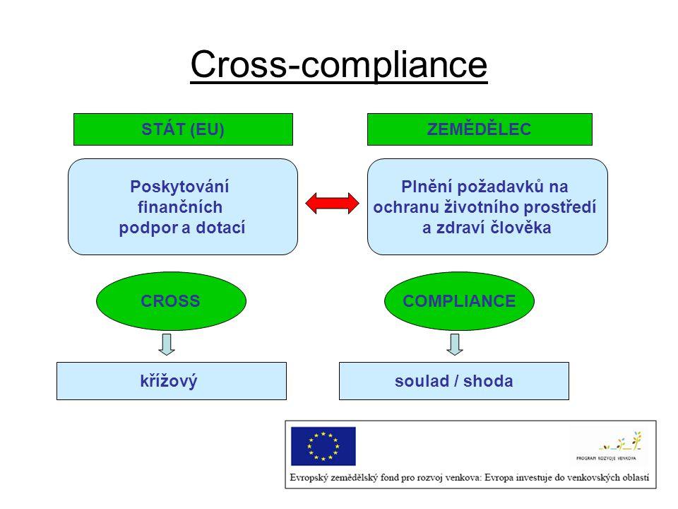 Od 1.1.2009 platí dodržování úplného systému stanovených standardů CC = podmínka pro vyplácení přímých plateb Principy CC aplikovaly již Rakousko, Belgie, Dánsko, Německo, Irsko, Itálie, Lucembursko, Portugalsko, Švédsko a VB (1.1.2005) Francie, Nizozemí, Španělsko, Finsko, Řecko (2006) Malta a Slovinsko (2007) Od roku 2009 ostatní členské státy Od roku 2013 jednotná platba na podnik (SPS -single payment scheme) nahradí jednotnou platbu na plochu (SAPS -single area payment scheme)