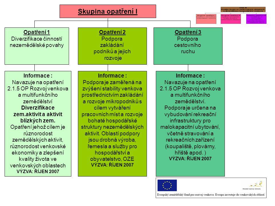 Skupina opatření I Opatření 1 Diverzifikace činností nezemědělské povahy Opatření 2 Podpora zakládání podniků a jejich rozvoje Opatření 3 Podpora cest