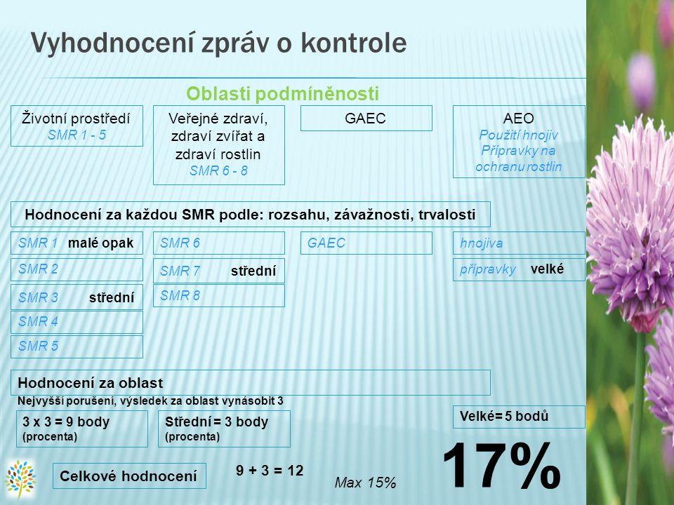 Vyhodnocení zpráv o kontrole Životní prostředí SMR 1 - 5 Veřejné zdraví, zdraví zvířat a zdraví rostlin SMR 6 - 8 GAECAEO Použití hnojiv Přípravky na ochranu rostlin Oblasti podmíněnosti Hodnocení za každou SMR podle: rozsahu, závažnosti, trvalosti SMR 1 malé opak SMR 2 SMR 3 střední SMR 4 SMR 5 SMR 6 SMR 7 střední SMR 8 GAEChnojiva přípravky velké Hodnocení za oblast Nejvyšší porušení, výsledek za oblast vynásobit 3 3 x 3 = 9 body (procenta) Střední = 3 body (procenta) Celkové hodnocení 9 + 3 = 12 Max 15% 17% Velké= 5 bodů