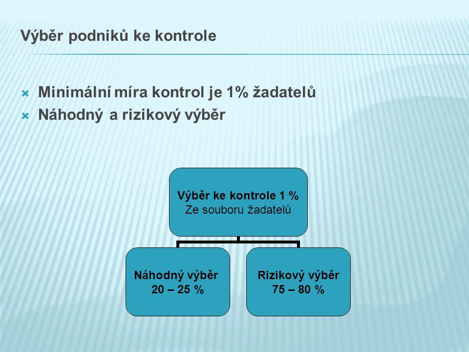 Výběr podniků ke kontrole  Minimální míra kontrol je 1% žadatelů  Náhodný a rizikový výběr Výběr ke kontrole 1 % Ze souboru žadatelů Náhodný výběr 20 – 25 % Rizikový výběr 75 – 80 %