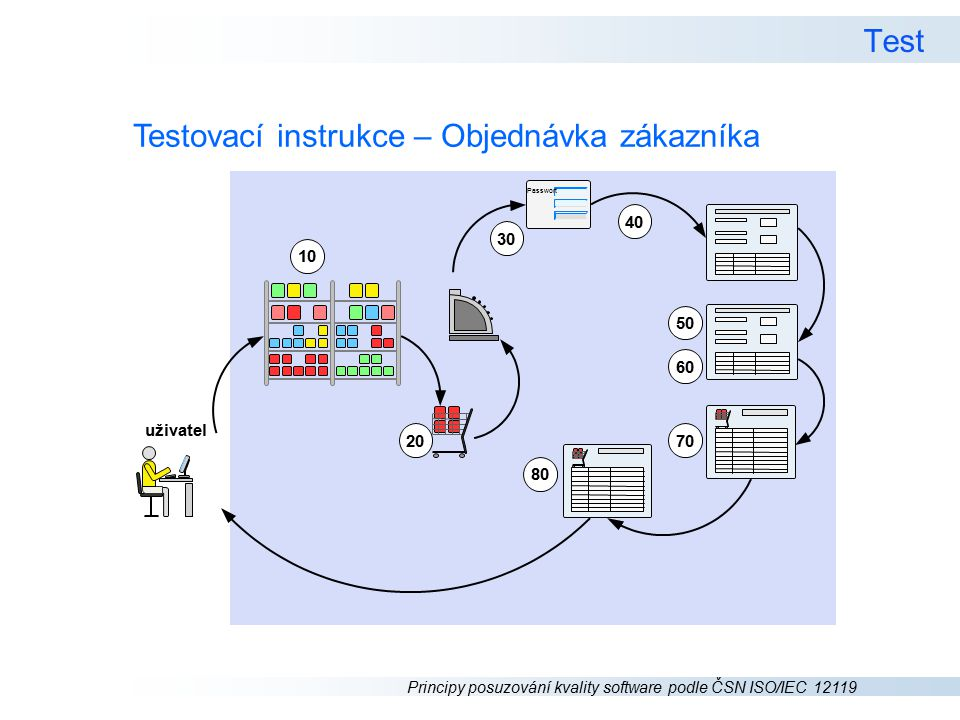 Principy posuzování kvality software podle ČSN ISO/IEC 12119 Test Testovací instrukce – Objednávka zákazníka uživatel Passwort 10 20 30 40 50 60 70 80