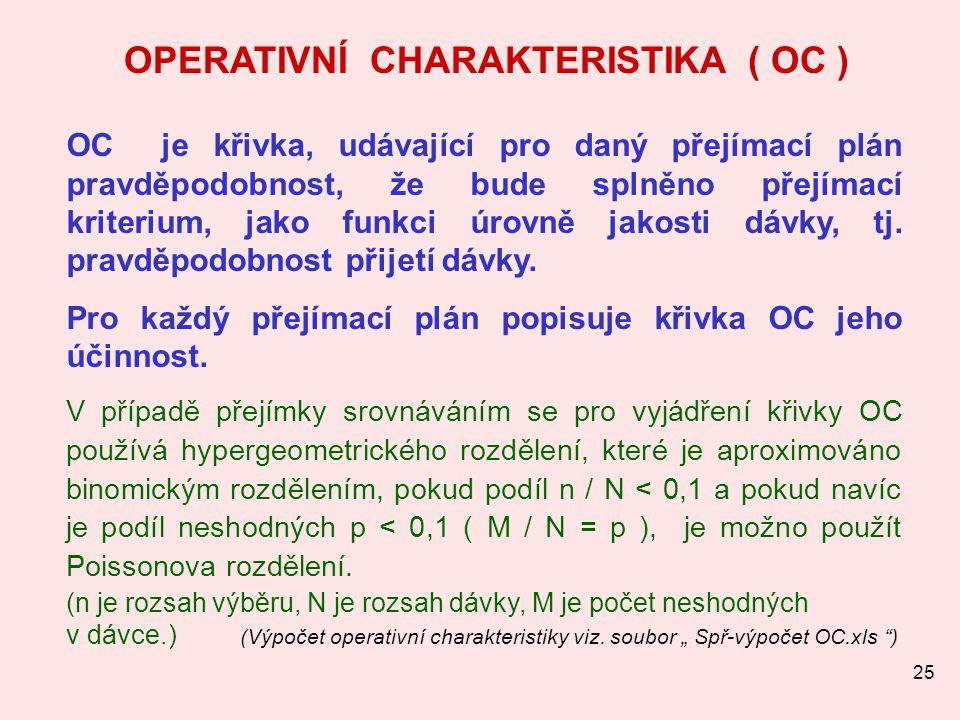 25 OPERATIVNÍ CHARAKTERISTIKA ( OC ) OC je křivka, udávající pro daný přejímací plán pravděpodobnost, že bude splněno přejímací kriterium, jako funkci