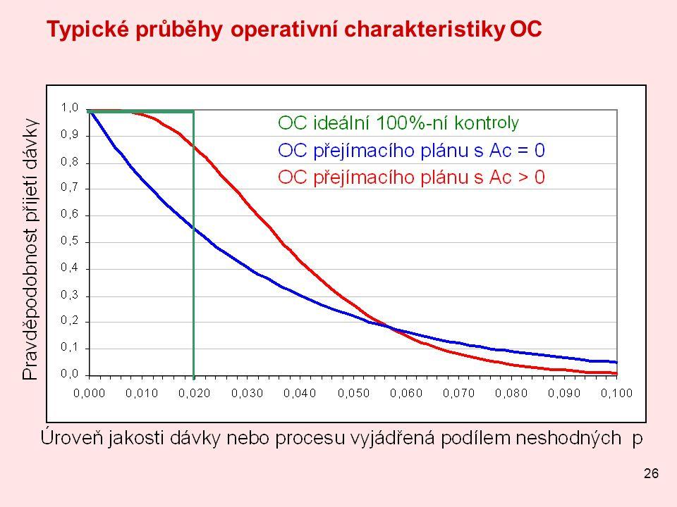 26 Typické průběhy operativní charakteristiky OC