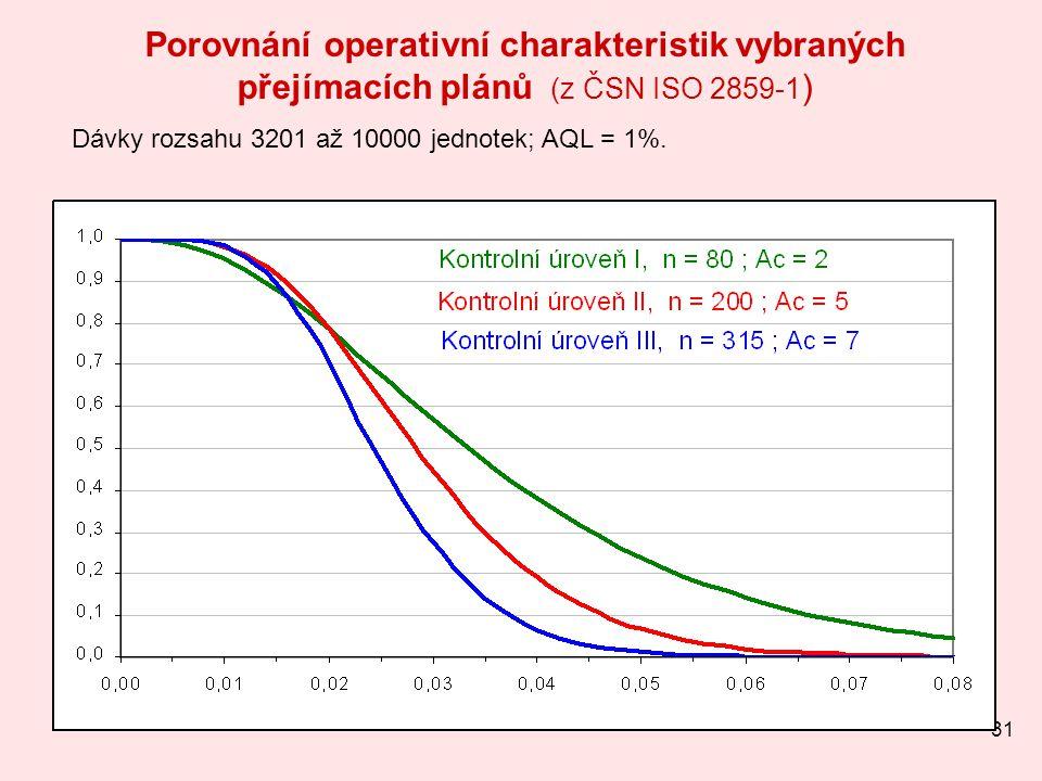 31 Porovnání operativní charakteristik vybraných přejímacích plánů (z ČSN ISO 2859-1 ) Dávky rozsahu 3201 až 10000 jednotek; AQL = 1%.