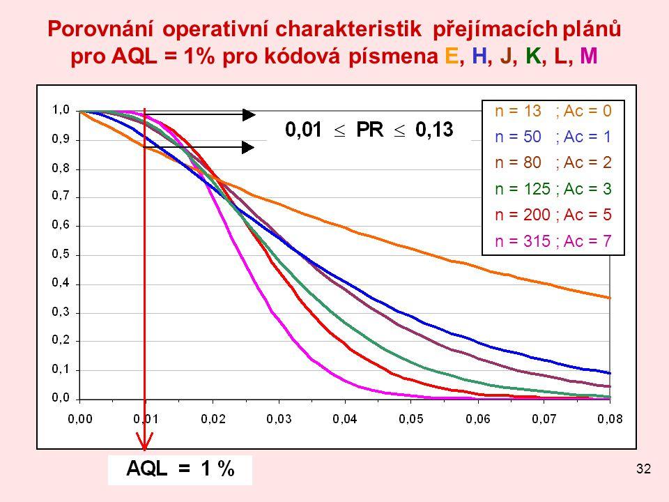 32 Porovnání operativní charakteristik přejímacích plánů pro AQL = 1% pro kódová písmena E, H, J, K, L, M n = 13 ; Ac = 0 n = 50 ; Ac = 1 n = 80 ; Ac