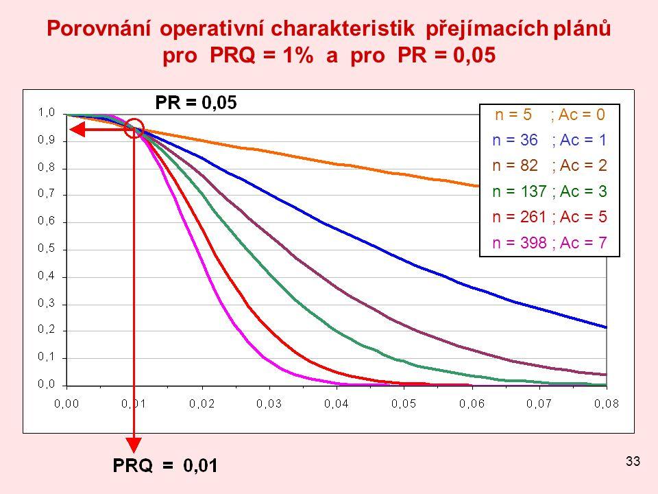 33 Porovnání operativní charakteristik přejímacích plánů pro PRQ = 1% a pro PR = 0,05 n = 5 ; Ac = 0 n = 36 ; Ac = 1 n = 82 ; Ac = 2 n = 137 ; Ac = 3