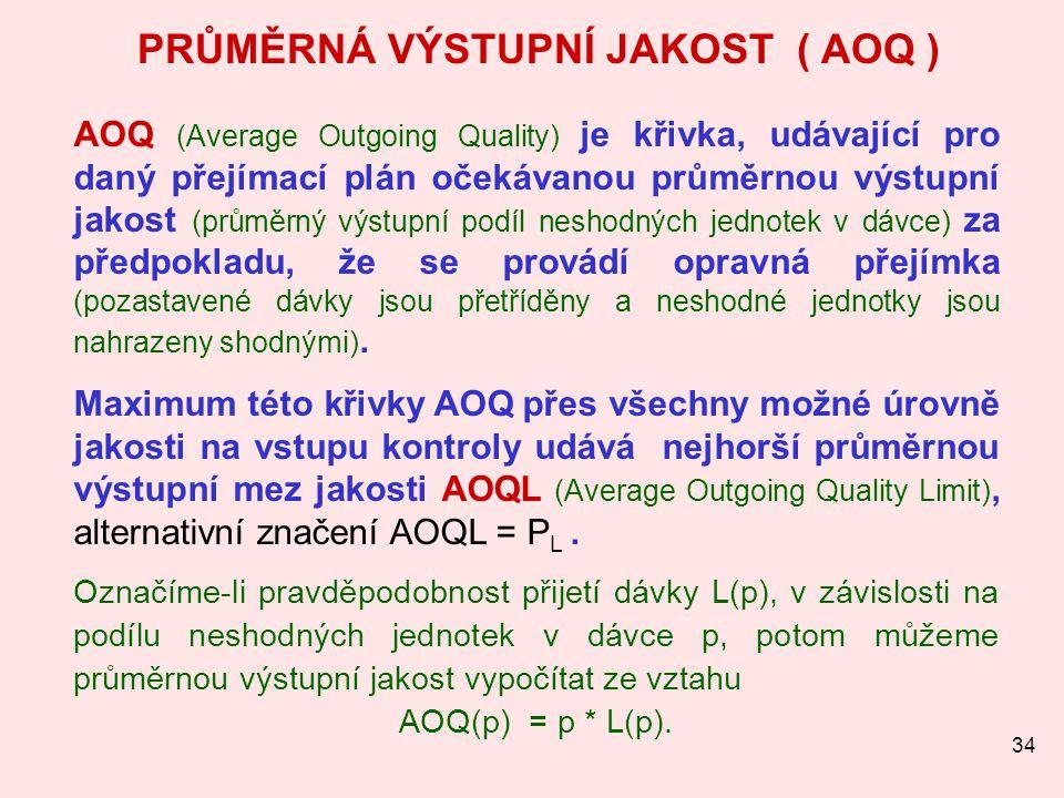 34 PRŮMĚRNÁ VÝSTUPNÍ JAKOST ( AOQ ) AOQ (Average Outgoing Quality) je křivka, udávající pro daný přejímací plán očekávanou průměrnou výstupní jakost (
