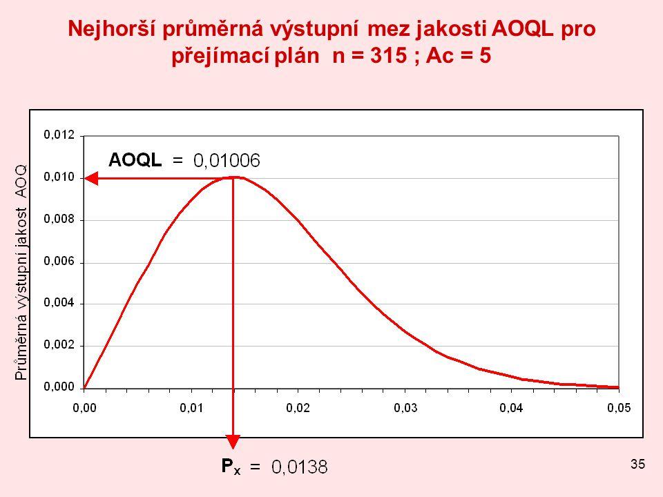 35 Nejhorší průměrná výstupní mez jakosti AOQL pro přejímací plán n = 315 ; Ac = 5