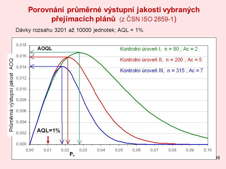 36 Porovnání průměrné výstupní jakosti vybraných přejímacích plánů (z ČSN ISO 2859-1 ) Dávky rozsahu 3201 až 10000 jednotek; AQL = 1%. AQL=1%