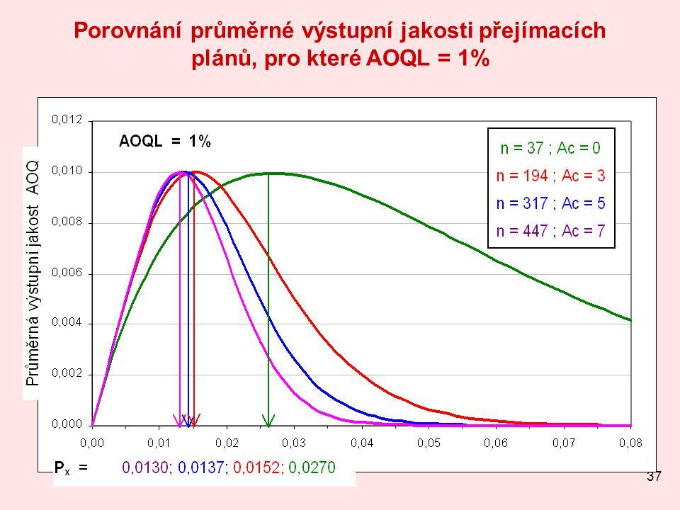 37 Porovnání průměrné výstupní jakosti přejímacích plánů, pro které AOQL = 1%