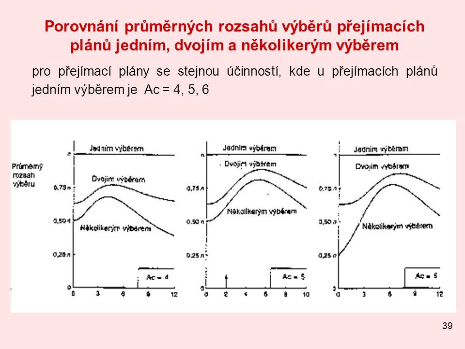 39 Porovnání průměrných rozsahů výběrů přejímacích plánů jedním, dvojím a několikerým výběrem pro přejímací plány se stejnou účinností, kde u přejímac
