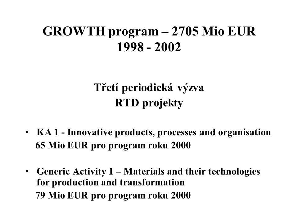 Časový plán Třetí výzvy Vyzvání k návrhům: 6.6. 2000 Uzávěrka : 29.9.2000 Hodnocení: 6.
