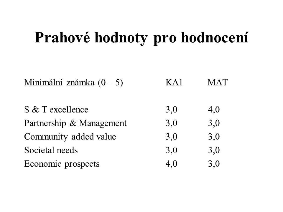 Prahové hodnoty pro hodnocení Minimální známka (0 – 5) KA1 MAT S & T excellence 3,0 4,0 Partnership & Management3,0 3,0 Community added value3,0 3,0 S