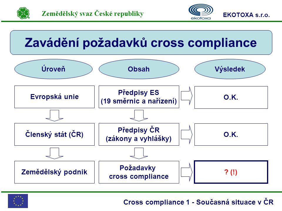 Zemědělský svaz České republiky EKOTOXA s.r.o. Cross compliance 1 - Současná situace v ČR Zavádění požadavků cross compliance Předpisy ES (19 směrnic